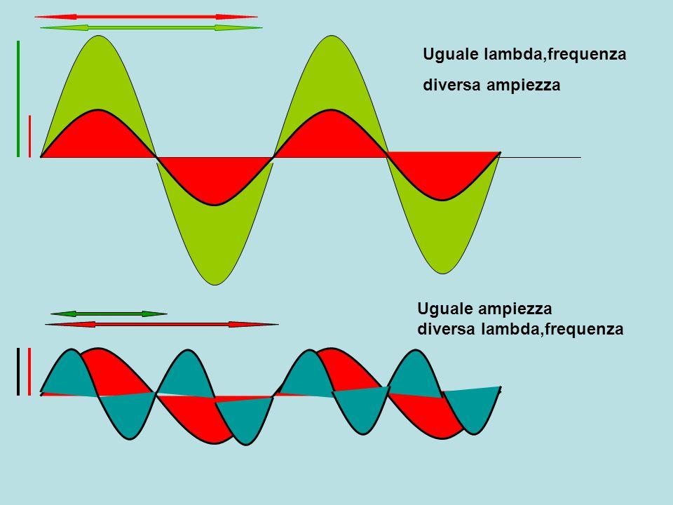 Uguale lambda,frequenza