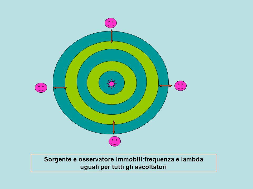 Sorgente e osservatore immobili:frequenza e lambda uguali per tutti gli ascoltatori
