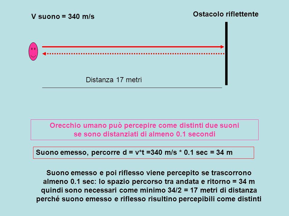Ostacolo riflettente V suono = 340 m/s. Distanza 17 metri.