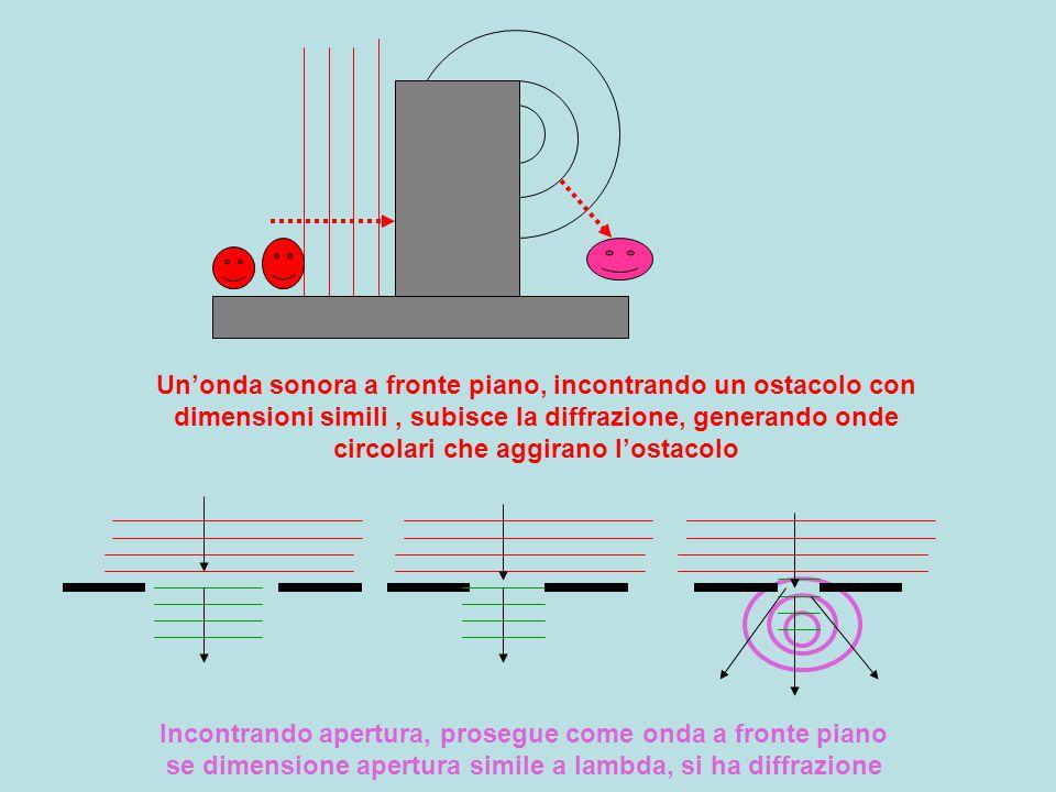 Un'onda sonora a fronte piano, incontrando un ostacolo con dimensioni simili , subisce la diffrazione, generando onde circolari che aggirano l'ostacolo