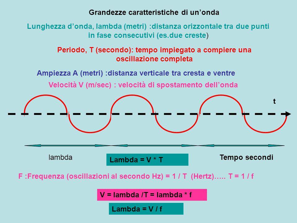 Grandezze caratteristiche di un'onda