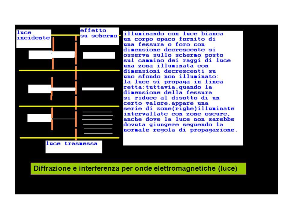 Diffrazione e interferenza per onde elettromagnetiche (luce)