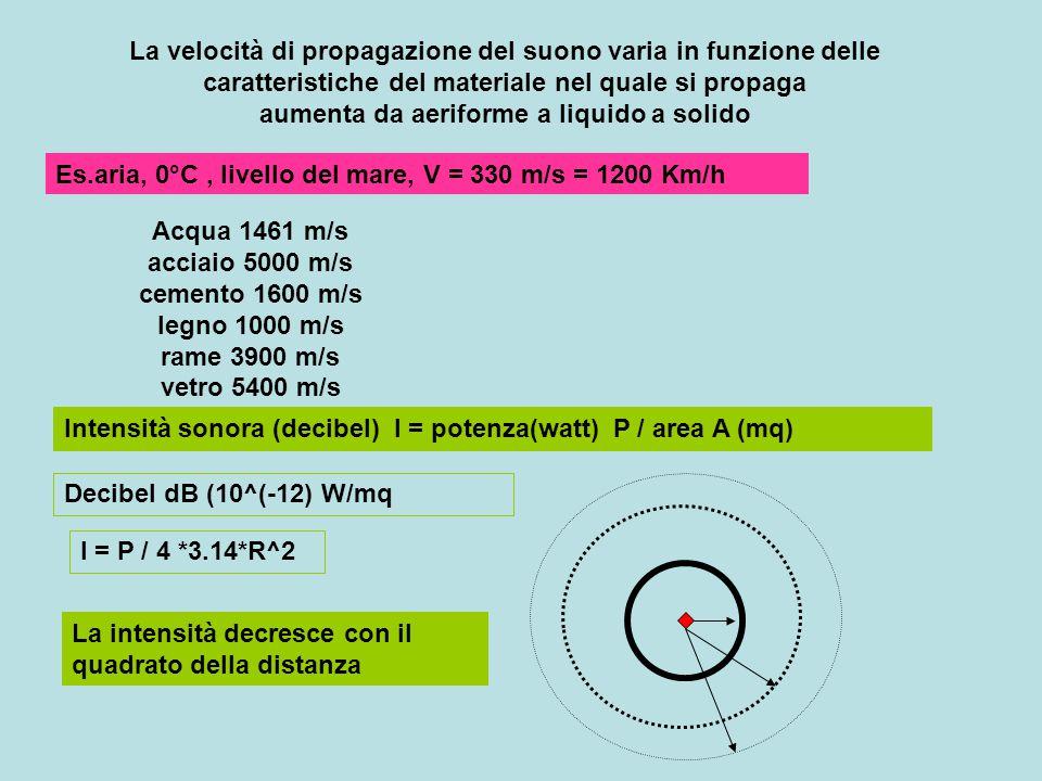 La velocità di propagazione del suono varia in funzione delle caratteristiche del materiale nel quale si propaga aumenta da aeriforme a liquido a solido