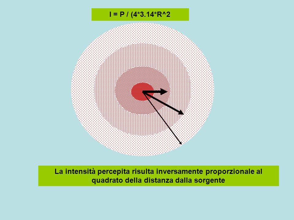 I = P / (4*3.14*R^2 La intensità percepita risulta inversamente proporzionale al quadrato della distanza dalla sorgente.