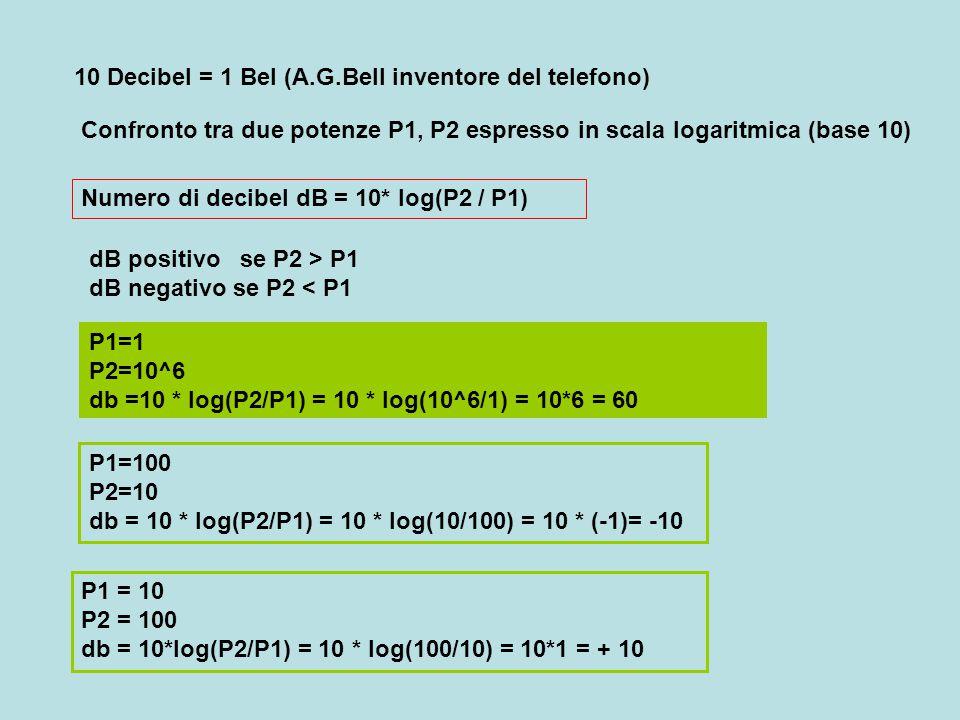 10 Decibel = 1 Bel (A.G.Bell inventore del telefono)