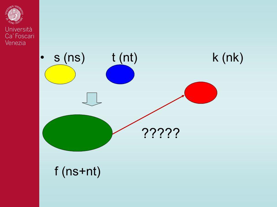 s (ns) t (nt) k (nk) f (ns+nt)