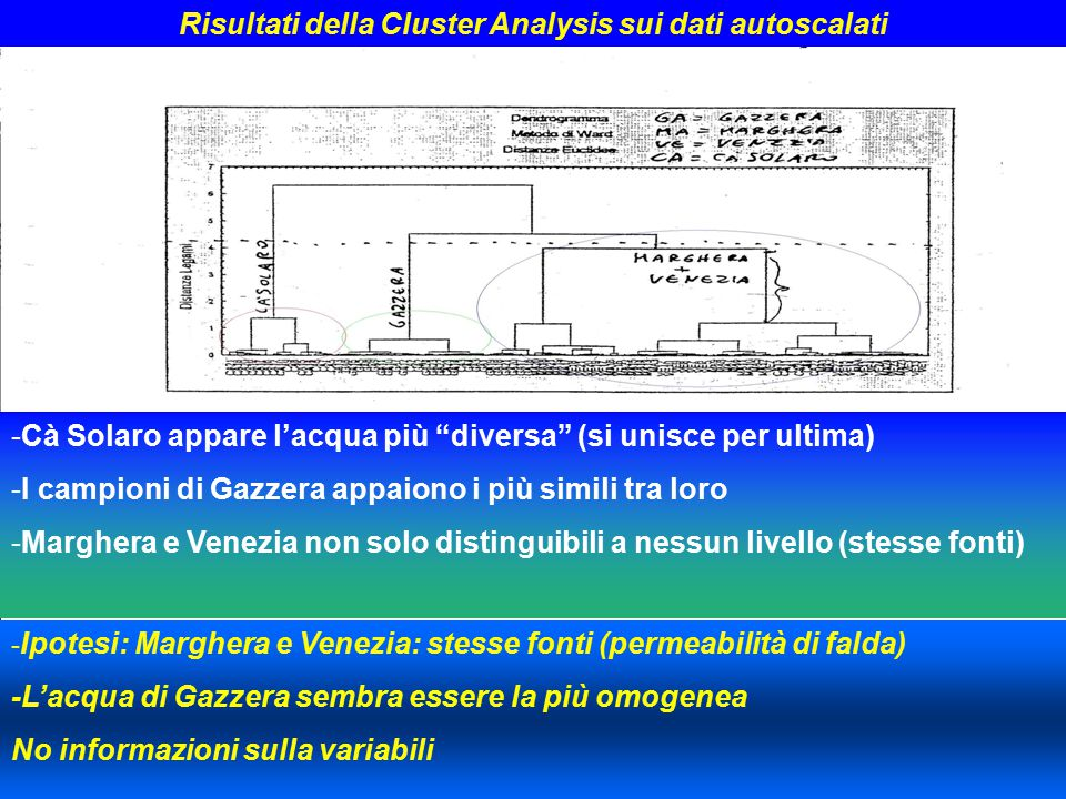 Risultati della Cluster Analysis sui dati autoscalati
