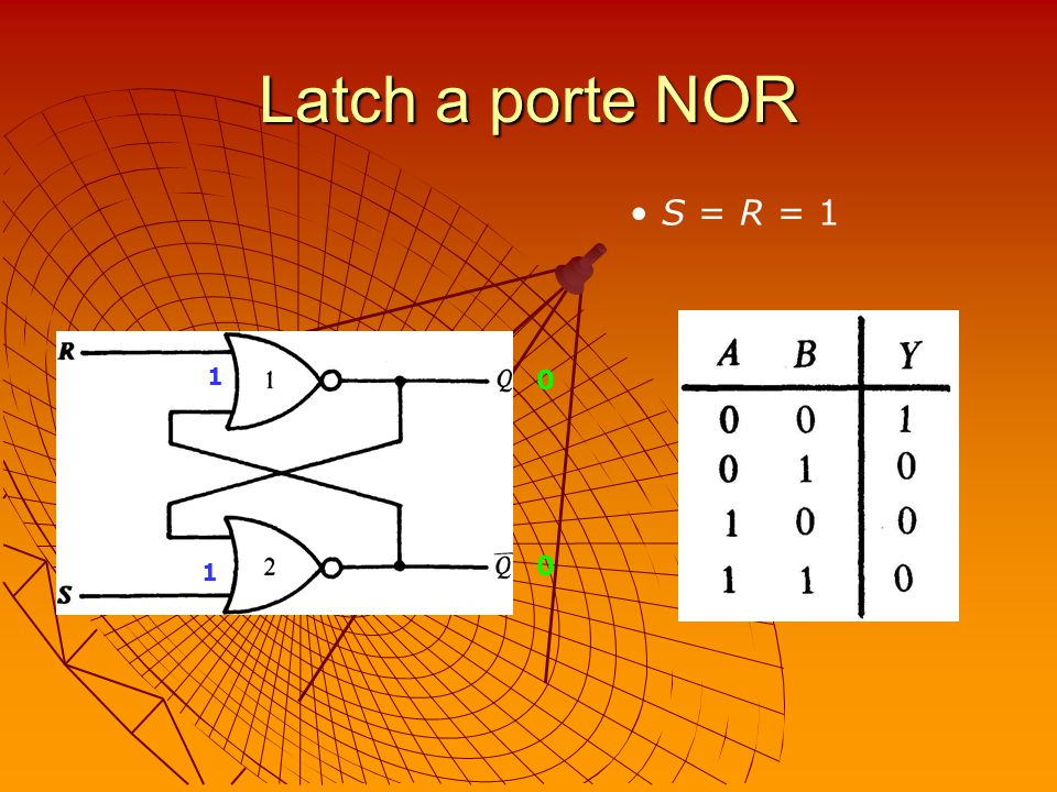 Latch a porte NOR S = R = 1 1 1