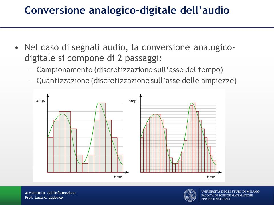 Conversione analogico-digitale dell'audio
