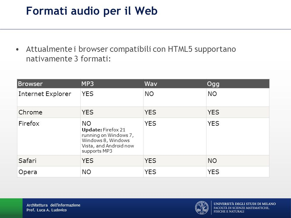 Formati audio per il Web