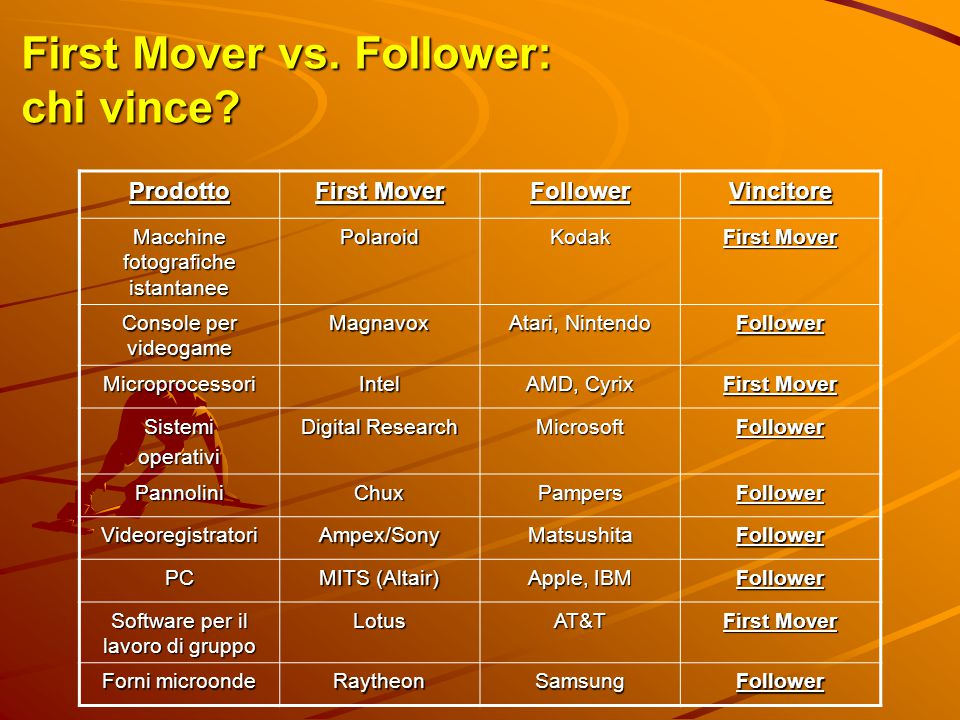 First Mover vs. Follower: chi vince