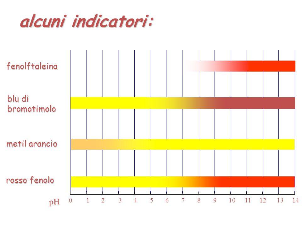 alcuni indicatori: fenolftaleina blu di bromotimolo metil arancio