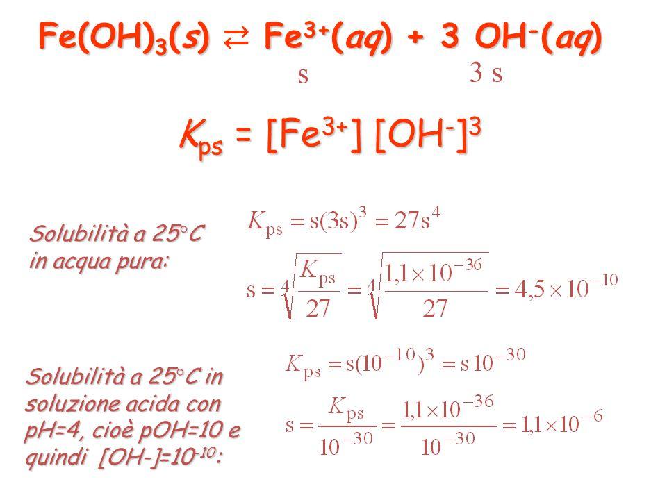 Fe(OH)3(s) ⇄ Fe3+(aq) + 3 OH-(aq)