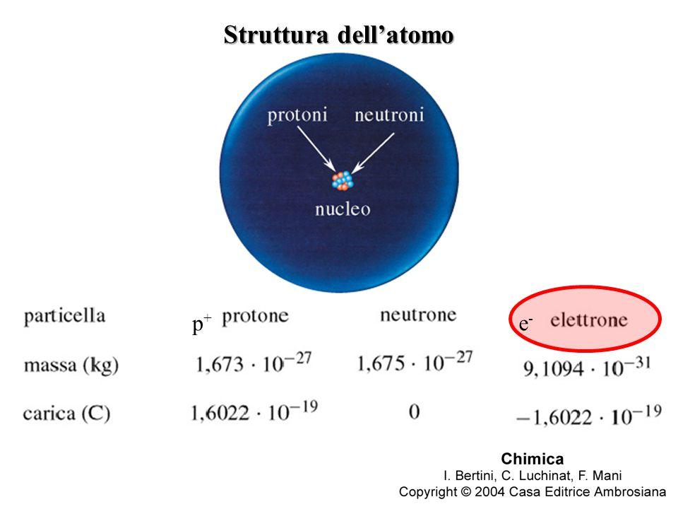 Struttura dell'atomo p+ e-