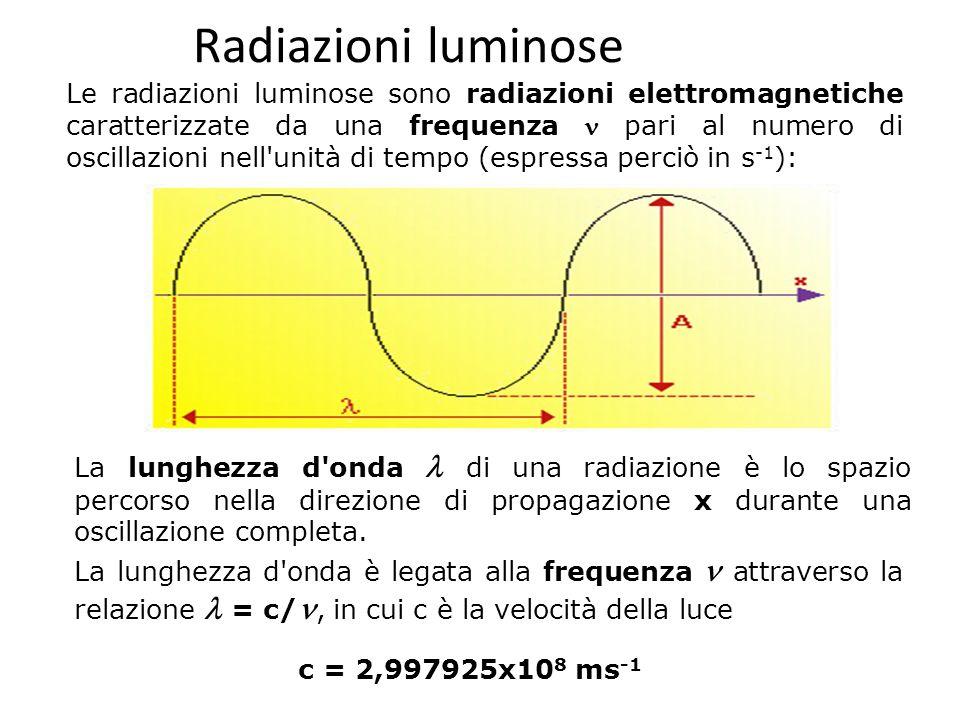 Radiazioni luminose
