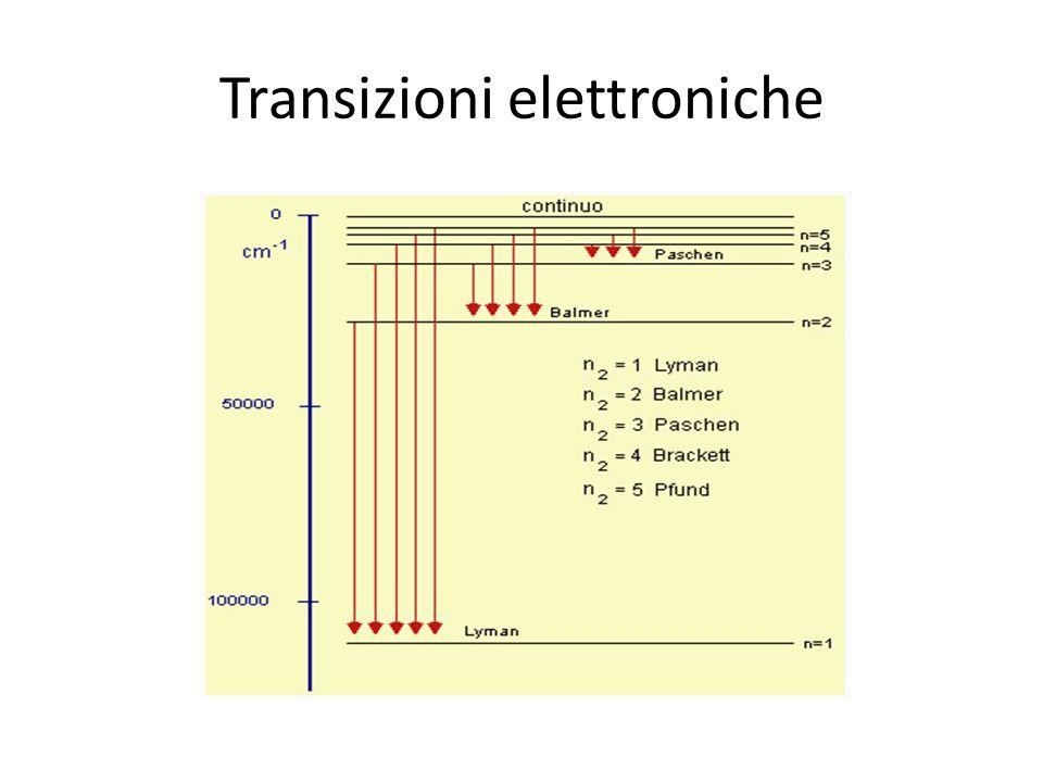 Transizioni elettroniche