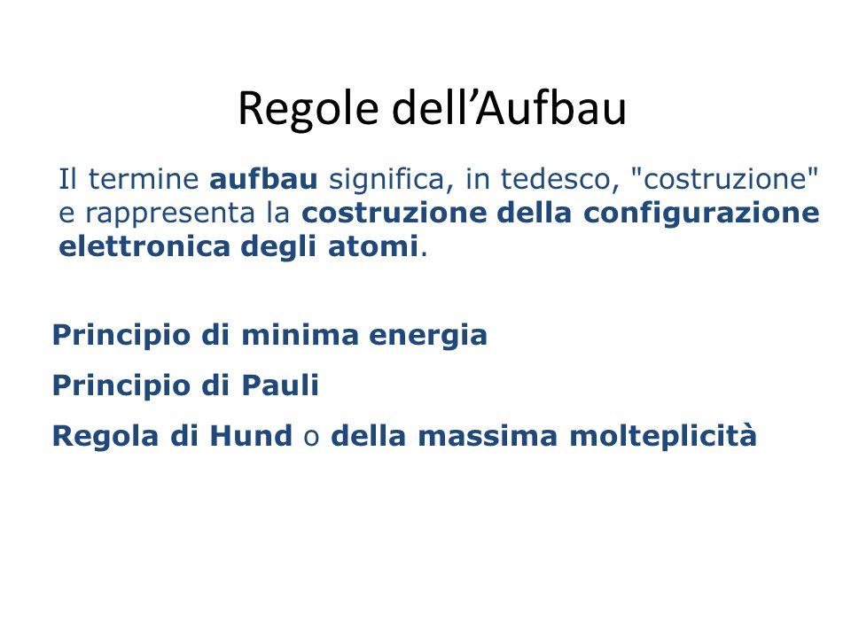 Regole dell'Aufbau Il termine aufbau significa, in tedesco, costruzione e rappresenta la costruzione della configurazione elettronica degli atomi.