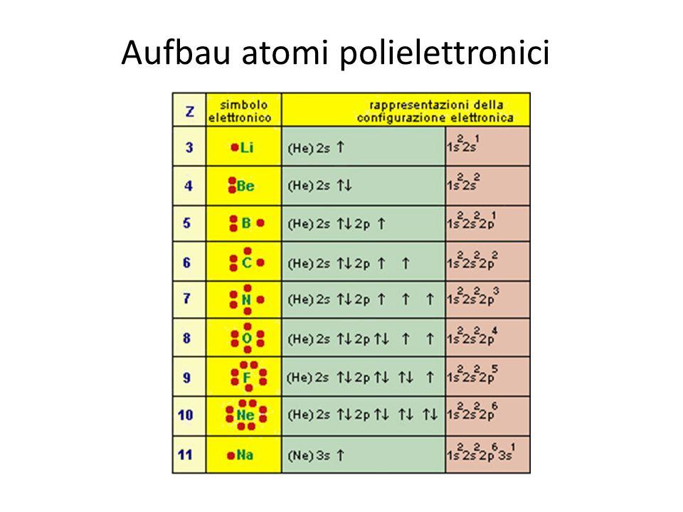 Aufbau atomi polielettronici