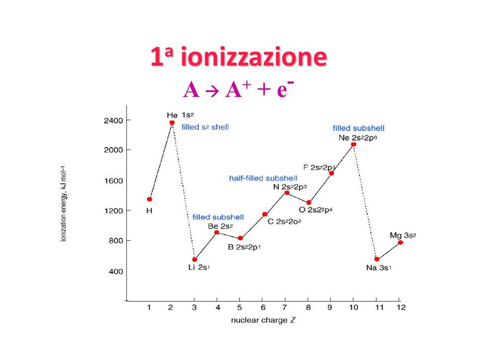 1a ionizzazione A  A+ + e-