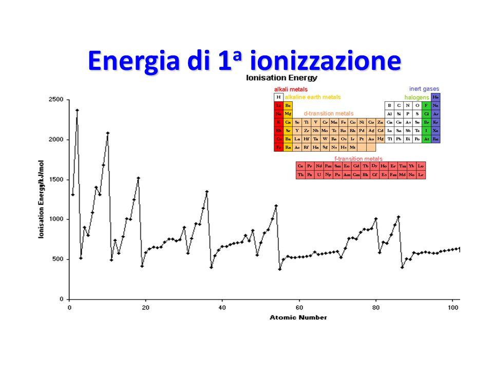 Energia di 1a ionizzazione