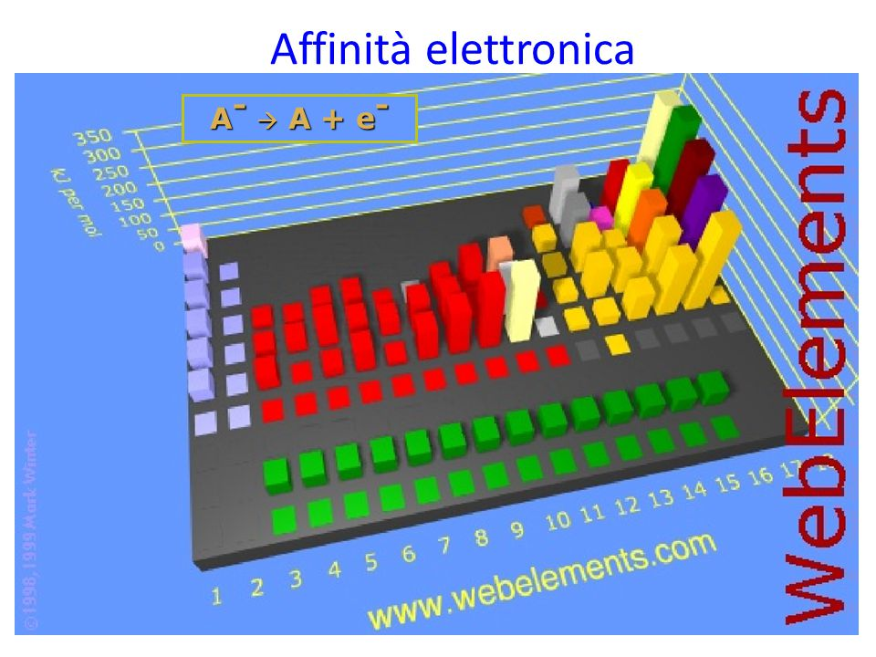 Affinità elettronica A-  A + e-