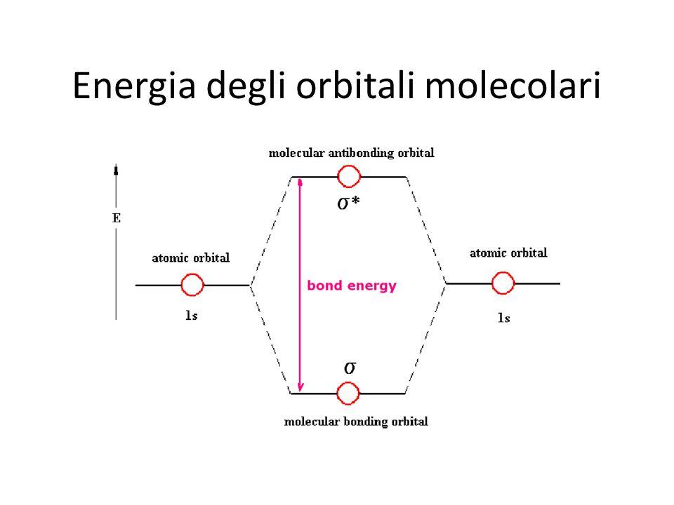 Energia degli orbitali molecolari