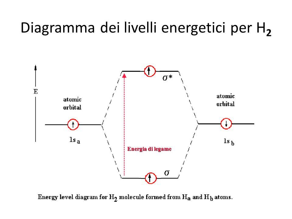 Diagramma dei livelli energetici per H2