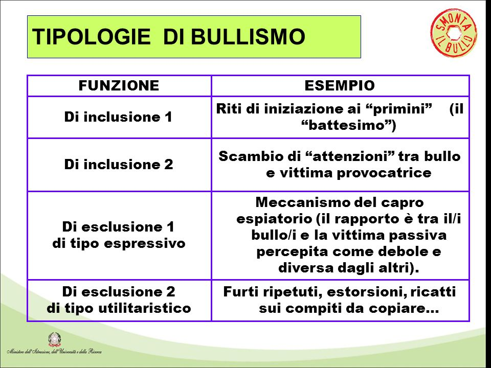TIPOLOGIE DI BULLISMO FUNZIONE ESEMPIO Di inclusione 1
