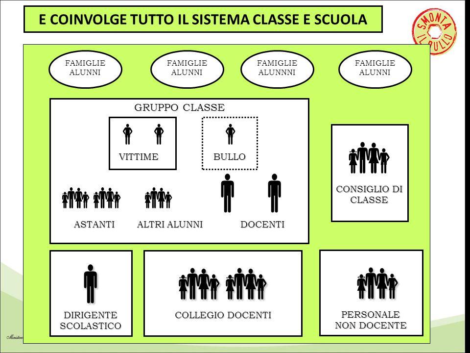 E COINVOLGE TUTTO IL SISTEMA CLASSE E SCUOLA