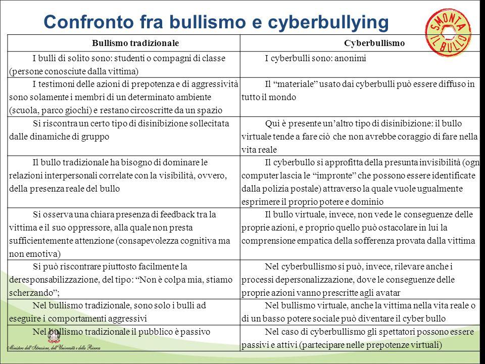 Confronto fra bullismo e cyberbullying Bullismo tradizionale