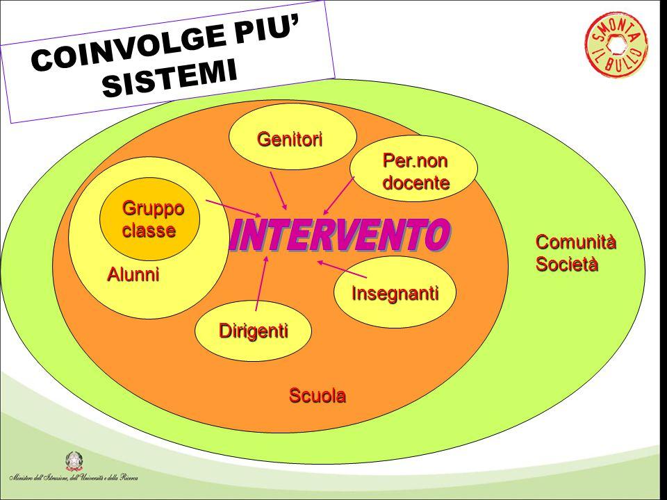 COINVOLGE PIU' SISTEMI Genitori Per.non docente Gruppo classe Comunità