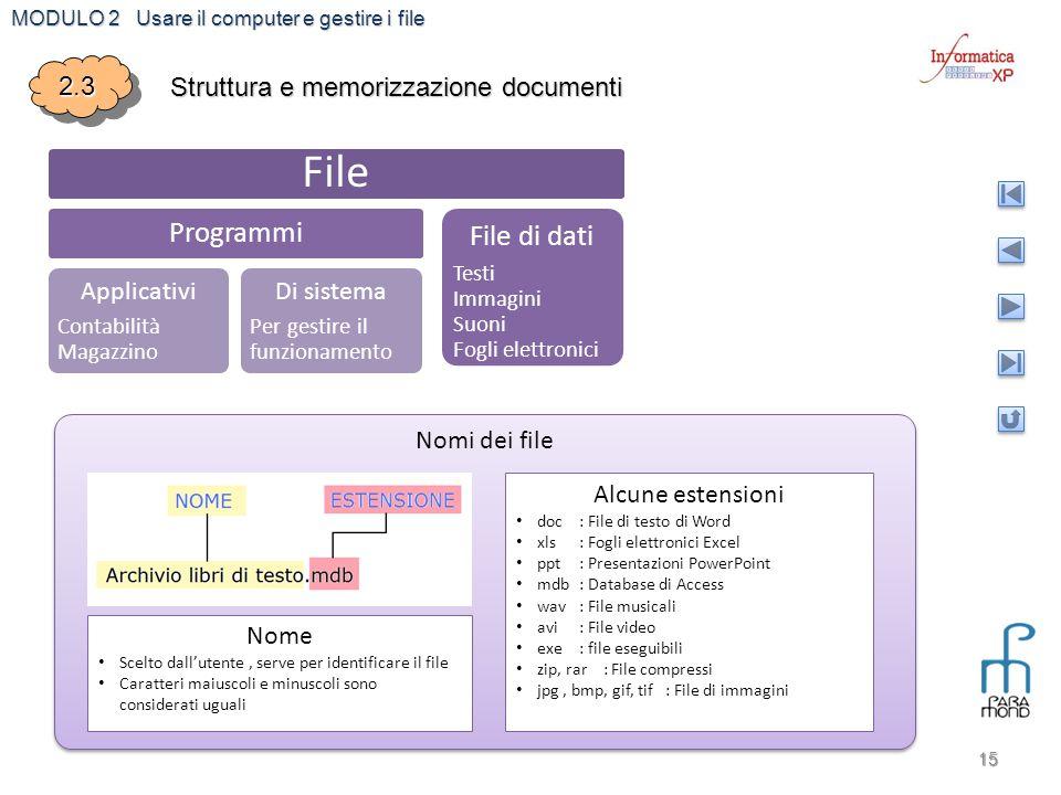 File Programmi File di dati 2.3 Struttura e memorizzazione documenti