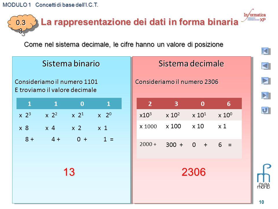 Come nel sistema decimale, le cifre hanno un valore di posizione