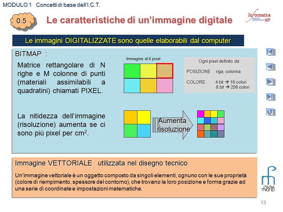 Le caratteristiche di un'immagine digitale