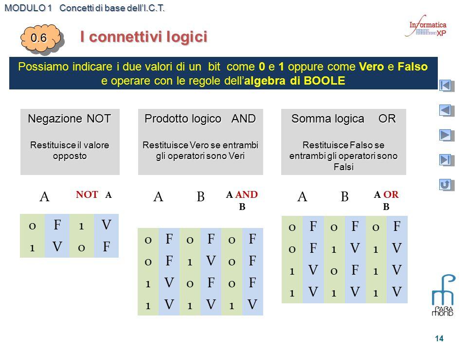 I connettivi logici A F 1 V A B F 1 V A B F 1 V 0.6