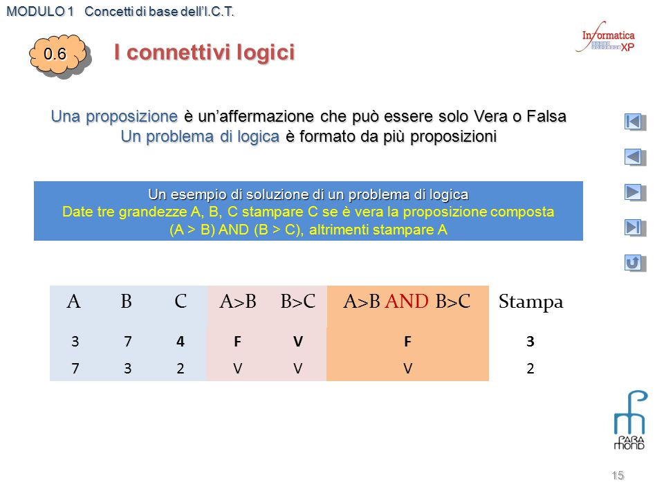 I connettivi logici A B C A>B B>C A>B AND B>C Stampa 0.6
