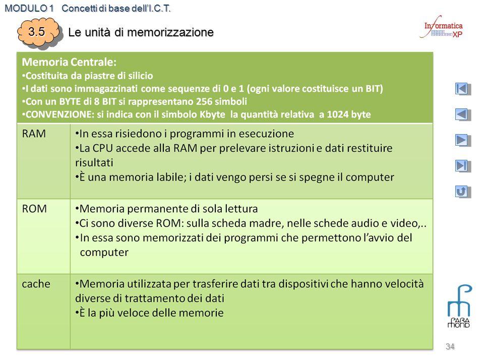Le unità di memorizzazione