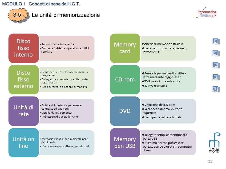 Disco fisso interno Memory card Disco fisso esterno CD-rom