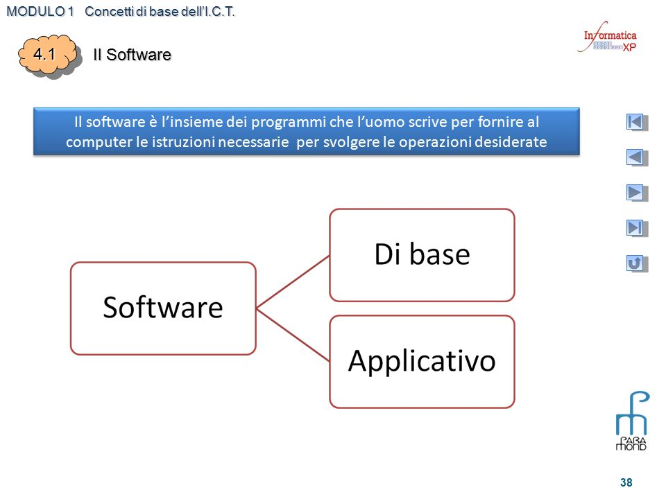 4.1 Il Software.