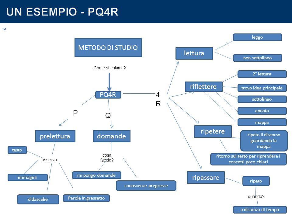 UN ESEMPIO - PQ4R . METODO DI STUDIO lettura riflettere 4R PQ4R P Q