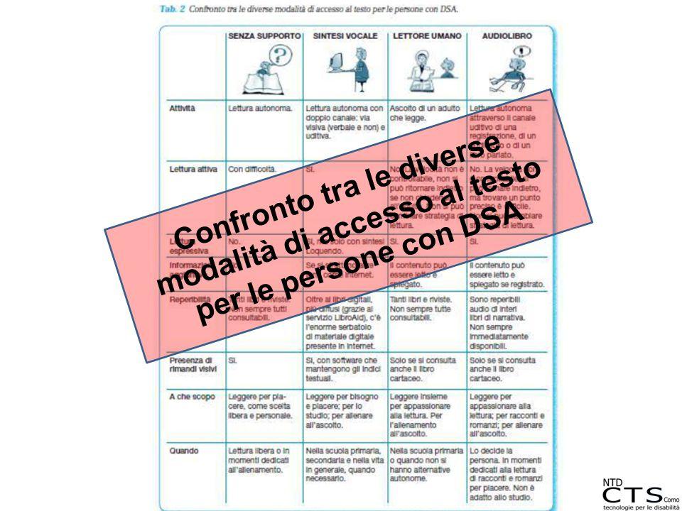 Confronto tra le diverse modalità di accesso al testo per le persone con DSA