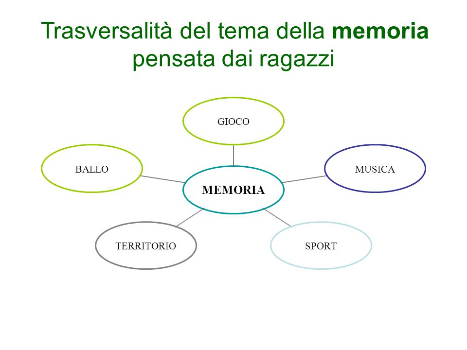 Trasversalità del tema della memoria pensata dai ragazzi