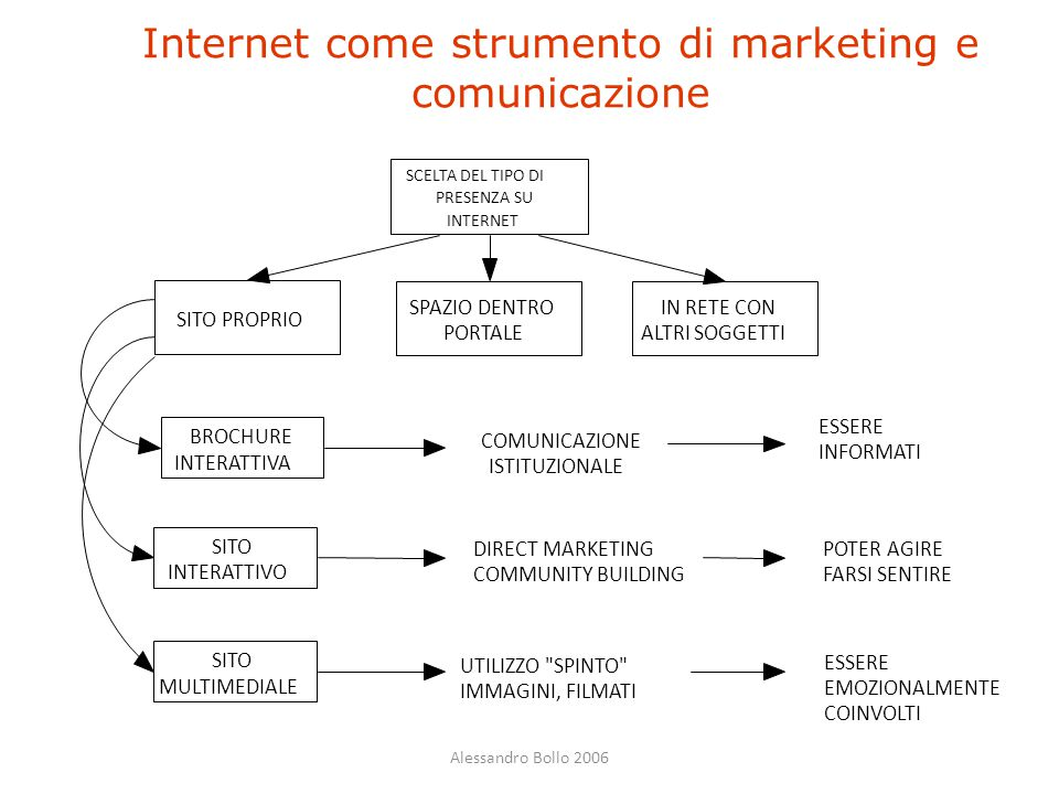 Internet come strumento di marketing e comunicazione