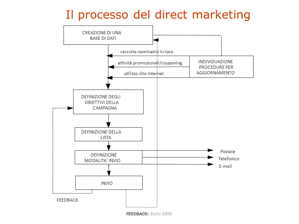 Il processo del direct marketing