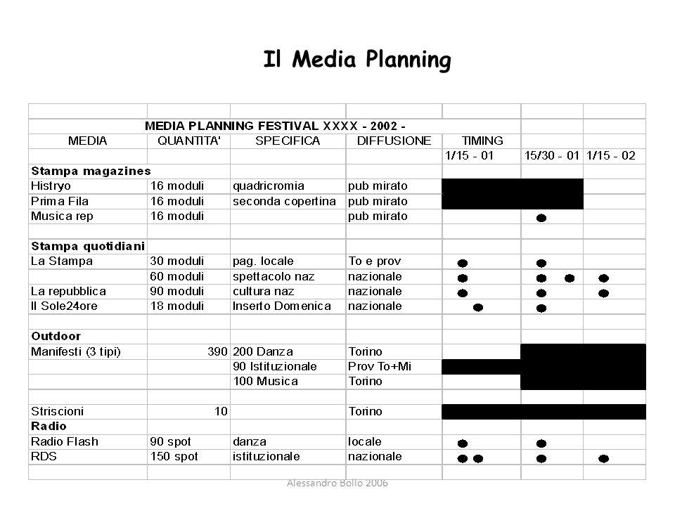 Il Media Planning Alessandro Bollo 2006