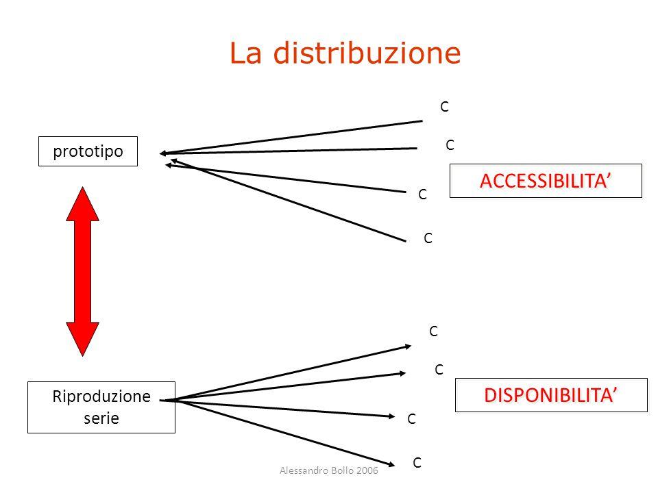 La distribuzione ACCESSIBILITA' DISPONIBILITA' prototipo