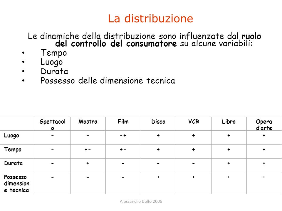 La distribuzione Le dinamiche della distribuzione sono influenzate dal ruolo del controllo del consumatore su alcune variabili: