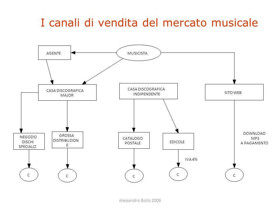 I canali di vendita del mercato musicale
