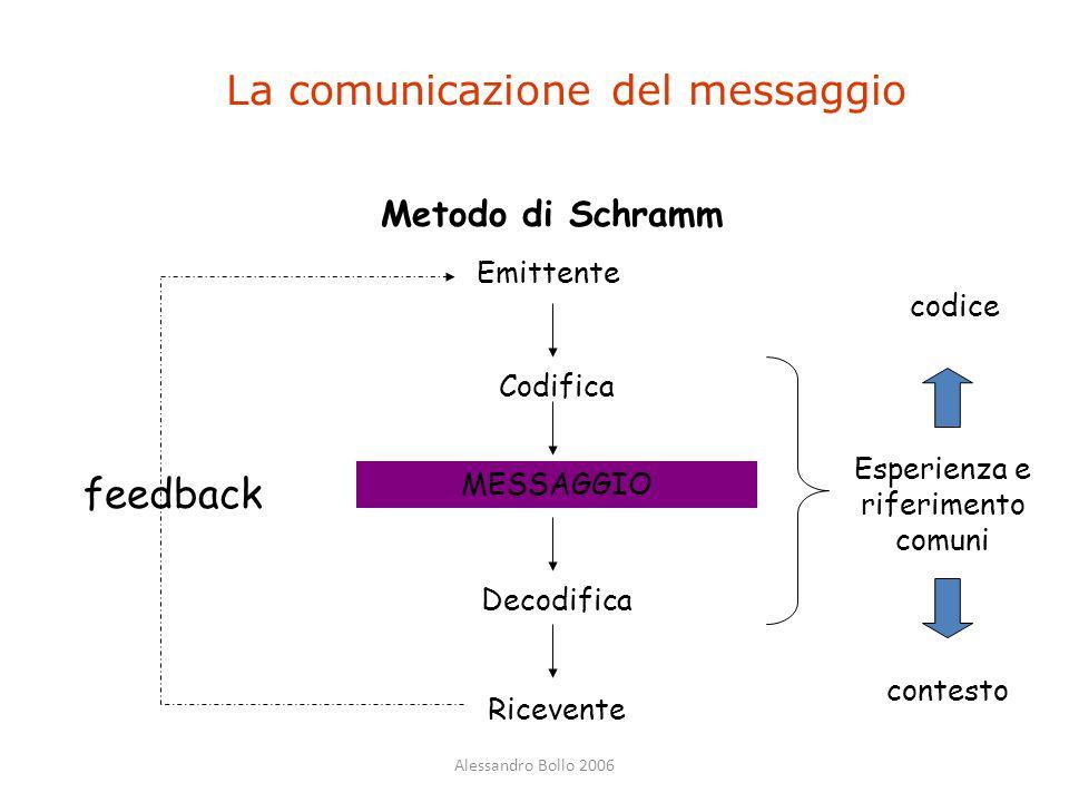 La comunicazione del messaggio
