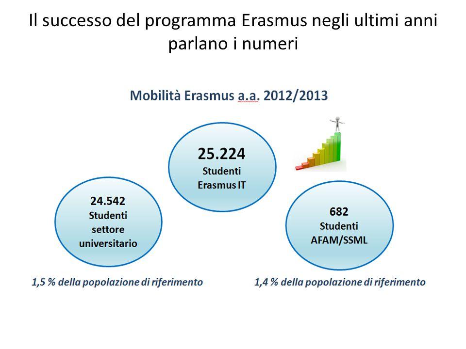 Il successo del programma Erasmus negli ultimi anni parlano i numeri